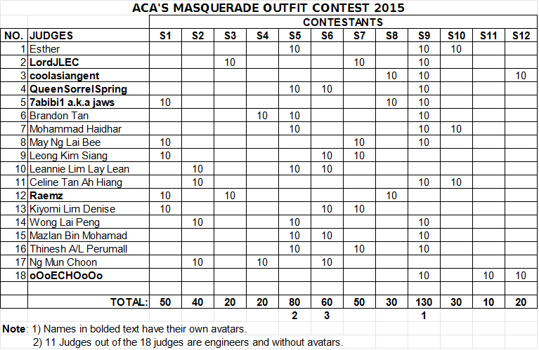 RESULTS FOR ACA'S MASQUERADE OUTFIT CONT<a class=